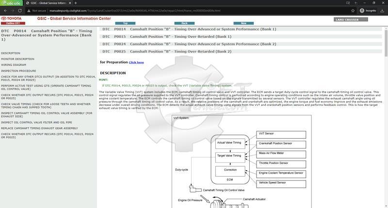 Hướng dẫn xử lý mã lỗi Toyota Land Cruiser 2013