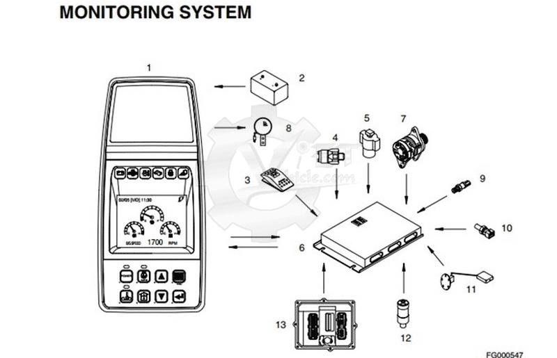 Monitor System of Doosan DX140W